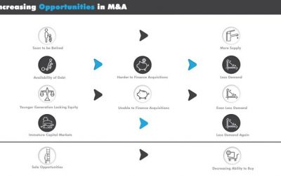 Increasing Opportunities in M&A Diagram